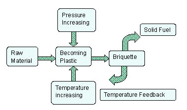 external image Flow-chart-of-biomass-briquette-machine.jpg